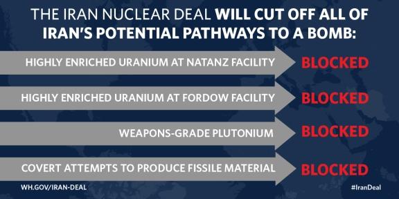 Iran deal White House