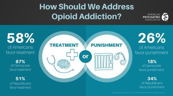 Opioid-Poll