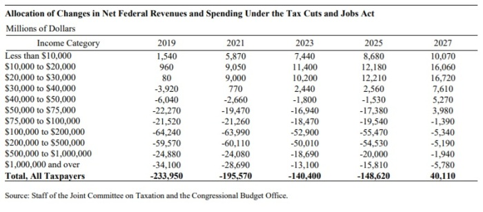 Tax Reform CBO analysis 11.27.17