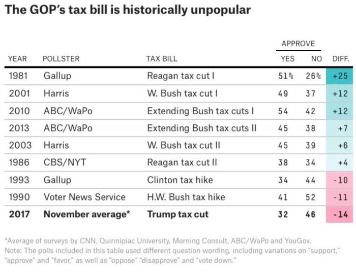 GOP Tax Bill 538