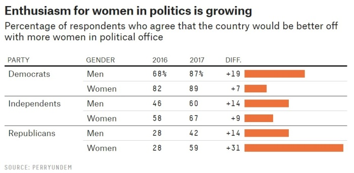 FiveThirtyEight Women running for office attitudes