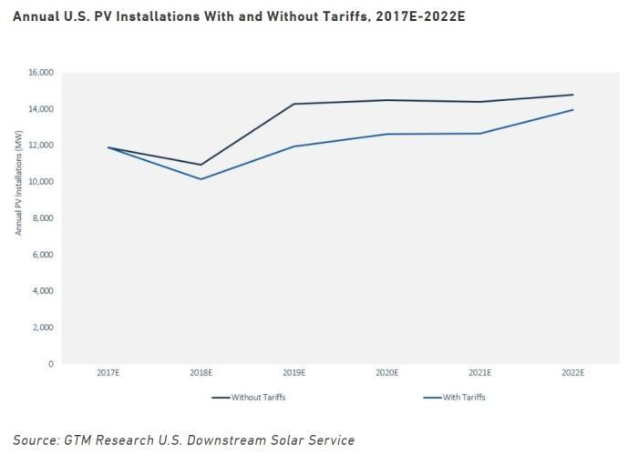 GTM Solar Tariff Demand