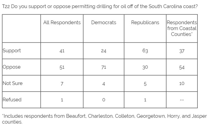 Winthrop SC Poll Results