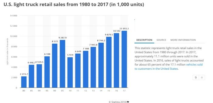 Light Truck Sales Statista